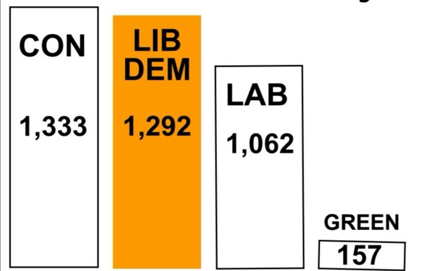 Last Result in Whaley Bridge